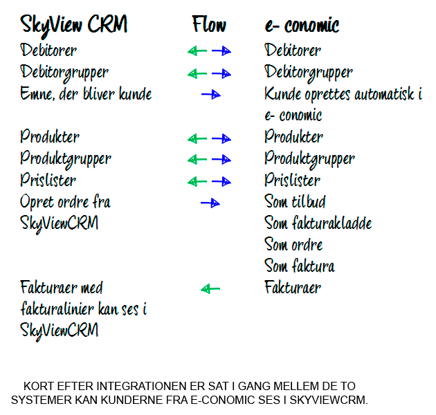 E-conomic integration + SkyviewCRM så du undgår dobbeltarbejde!