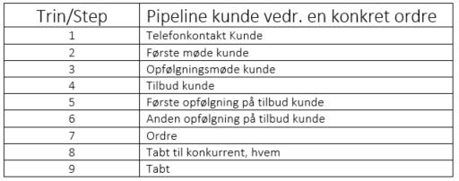 pipeline-styring-kunde