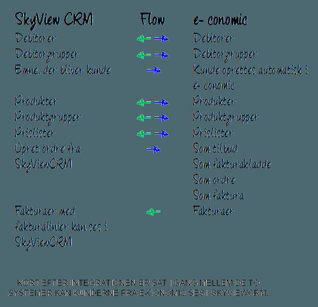 crm-flow-chart